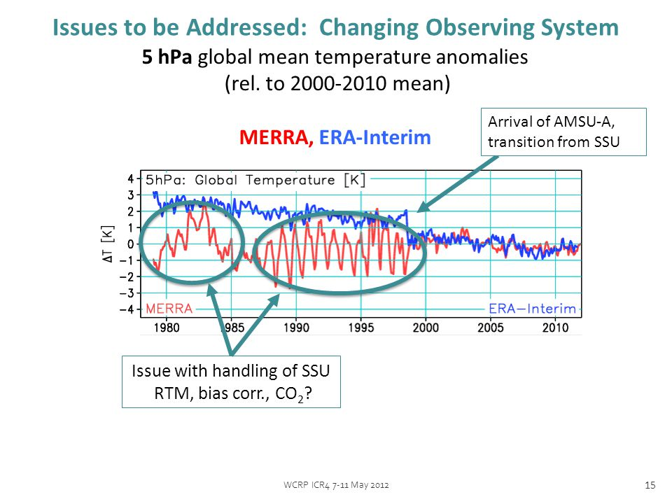 WCRP ICR4 7-11 May 2012 15 Issues to be Addressed: Changing Observing System 5 hPa global mean temperature anomalies (rel.
