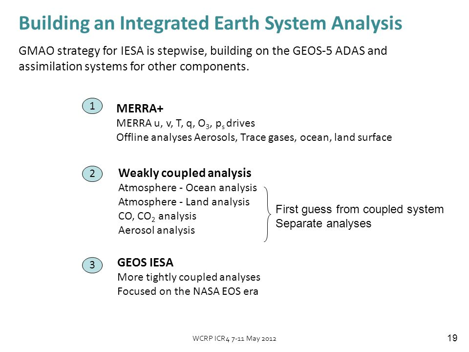 19 Building an Integrated Earth System Analysis GMAO strategy for IESA is stepwise, building on the GEOS-5 ADAS and assimilation systems for other components.