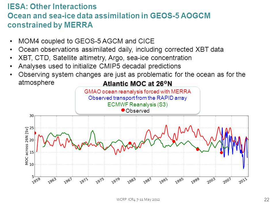 MOM4 coupled to GEOS-5 AGCM and CICE Ocean observations assimilated daily, including corrected XBT data XBT, CTD, Satellite altimetry, Argo, sea-ice concentration Analyses used to initialize CMIP5 decadal predictions Observing system changes are just as problematic for the ocean as for the atmosphere IESA: Other Interactions Ocean and sea-ice data assimilation in GEOS-5 AOGCM constrained by MERRA 22 WCRP ICR4 7-11 May 2012 Atlantic MOC at 26°N GMAO ocean reanalysis forced with MERRA Observed transport from the RAPID array ECMWF Reanalysis (S3) Observed Atlantic MOC at 26°N GMAO ocean reanalysis forced with MERRA Observed transport from the RAPID array ECMWF Reanalysis (S3) Observed