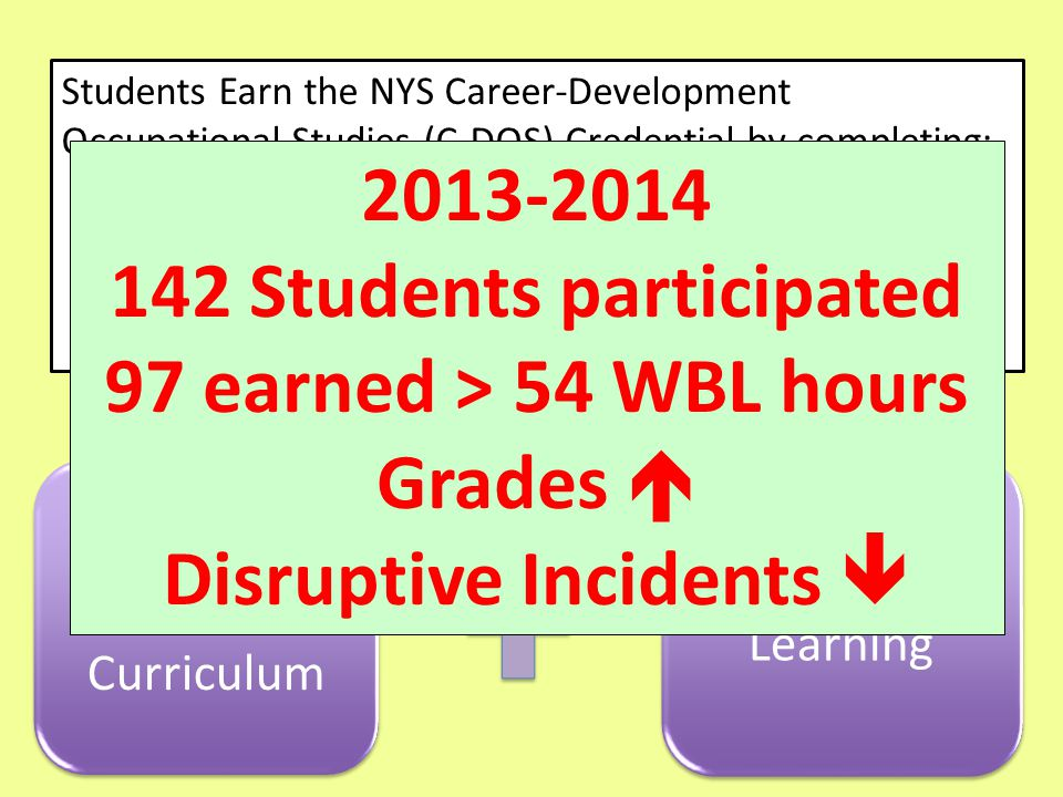 World of Work Curriculum Work Based Learning Students Earn the NYS Career-Development Occupational Studies (C-DOS) Credential by completing: 212 hours of combined academic and work based learning experience (minimum 54 hours WBL) Career Plan Employability Profile 2013-2014 142 Students participated 97 earned > 54 WBL hours Grades  Disruptive Incidents 