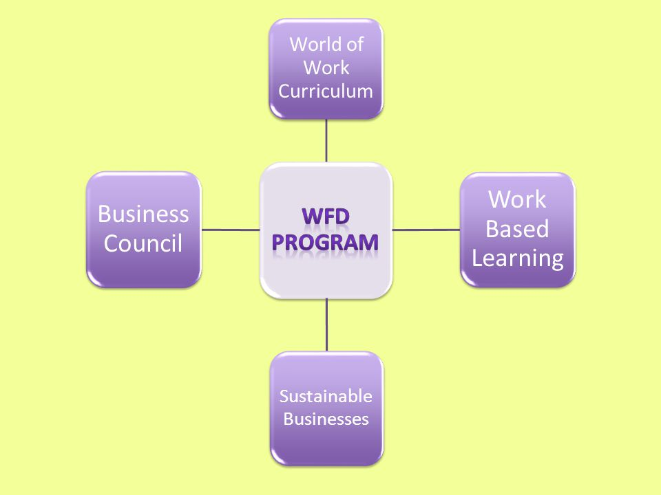 World of Work Curriculum Work Based Learning Sustainable Businesses Business Council
