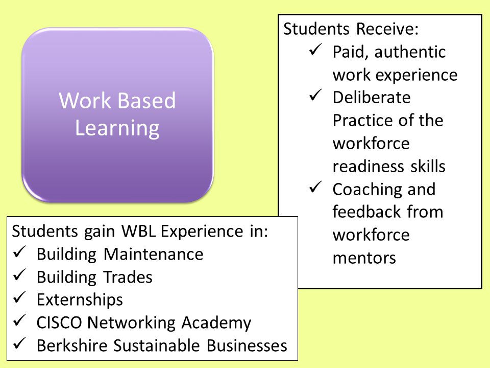 Work Based Learning Students Receive: Paid, authentic work experience Deliberate Practice of the workforce readiness skills Coaching and feedback from workforce mentors Students gain WBL Experience in: Building Maintenance Building Trades Externships CISCO Networking Academy Berkshire Sustainable Businesses