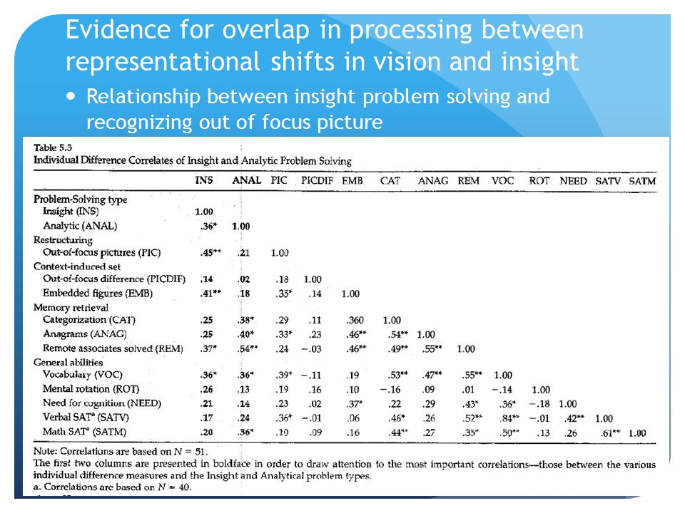 Evidence for overlap in processing between representational shifts in vision and insight Relationship between insight problem solving and recognizing