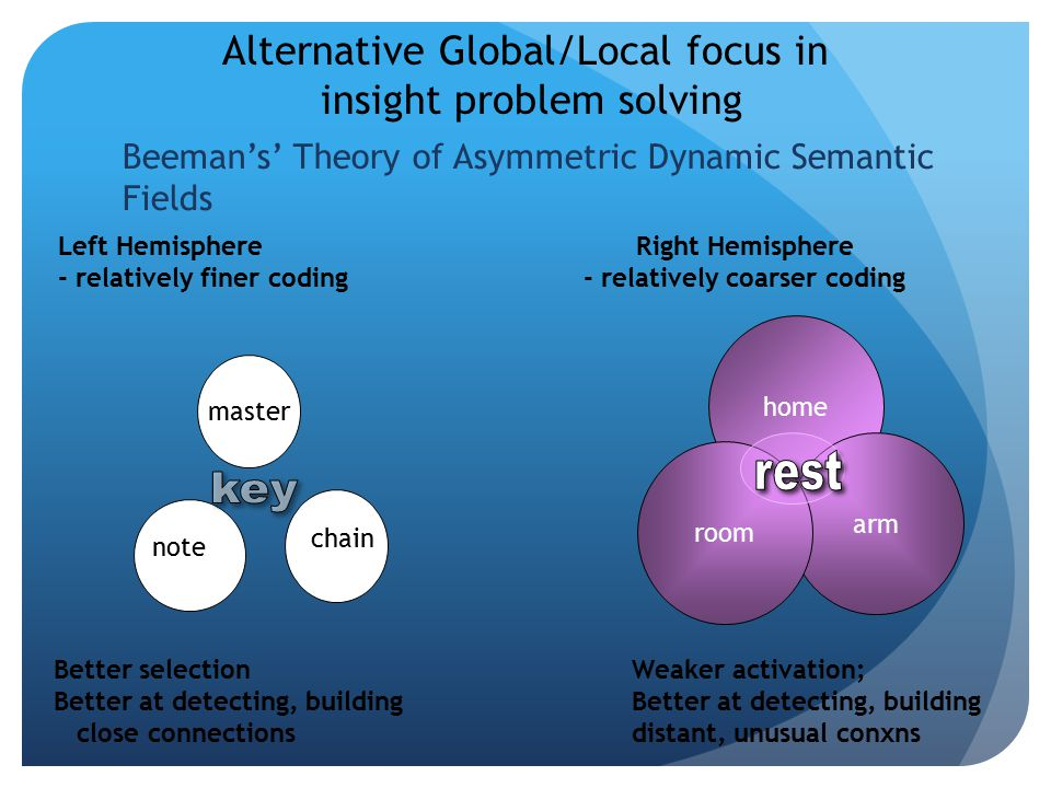 master home arm room note chain Alternative Global/Local focus in insight problem solving Left HemisphereRight Hemisphere - relatively finer coding- relatively coarser coding Better selectionWeaker activation; Better at detecting, building close connectionsdistant, unusual conxns Beeman's' Theory of Asymmetric Dynamic Semantic Fields