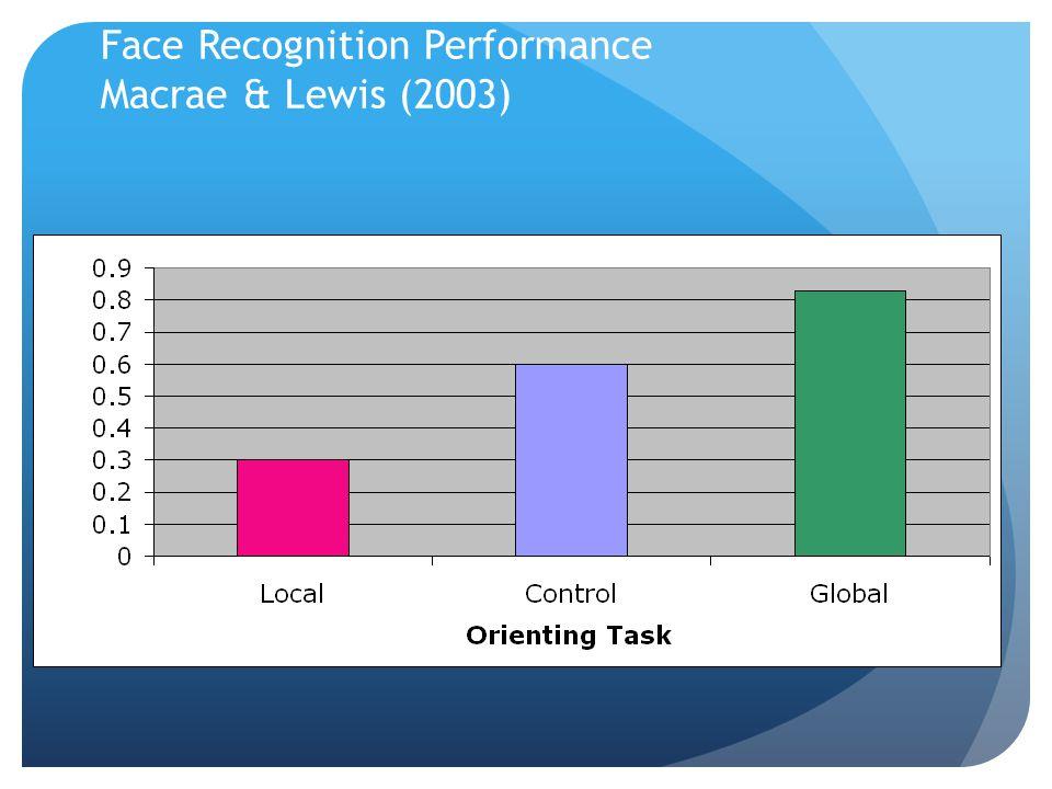 Face Recognition Performance Macrae & Lewis (2003)
