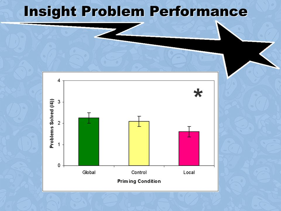 Insight Problem Performance *