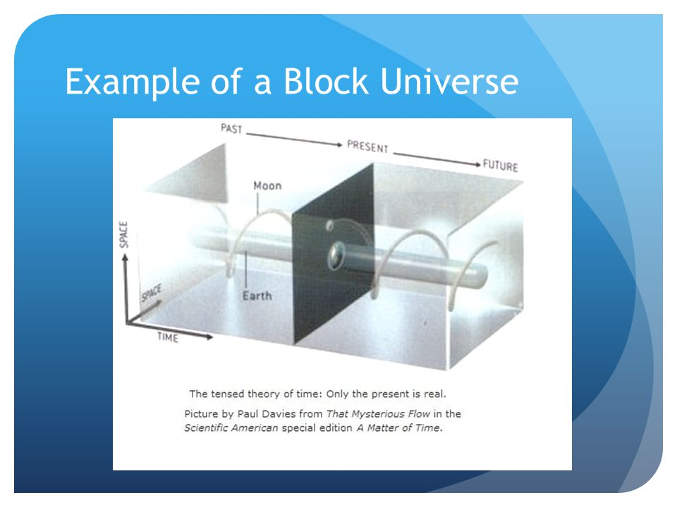 Example of a Block Universe