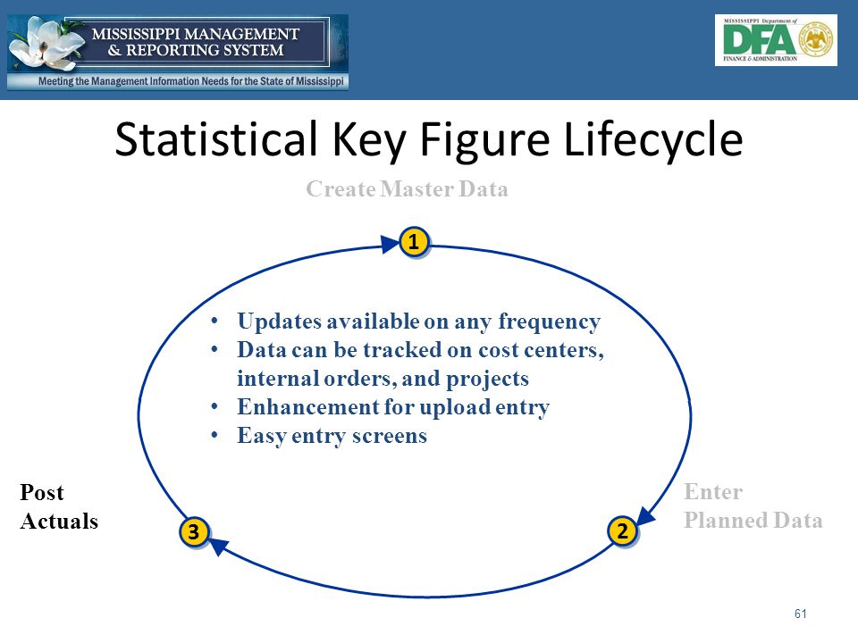 Statistical Key Figure Lifecycle 61 Create Master Data 2 2 3 3 1 1 Enter Planned Data Post Actuals Updates available on any frequency Data can be tracked on cost centers, internal orders, and projects Enhancement for upload entry Easy entry screens