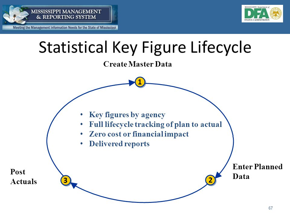 Statistical Key Figure Lifecycle 67 Create Master Data 2 2 3 3 1 1 Enter Planned Data Post Actuals Key figures by agency Full lifecycle tracking of plan to actual Zero cost or financial impact Delivered reports