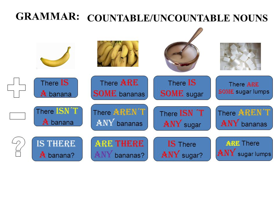 GRAMMAR: COUNTABLE/UNCOUNTABLE NOUNS There is a banana There isn´T a banana Is there a banana.