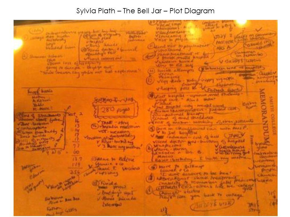 Sylvia Plath – The Bell Jar – Plot Diagram
