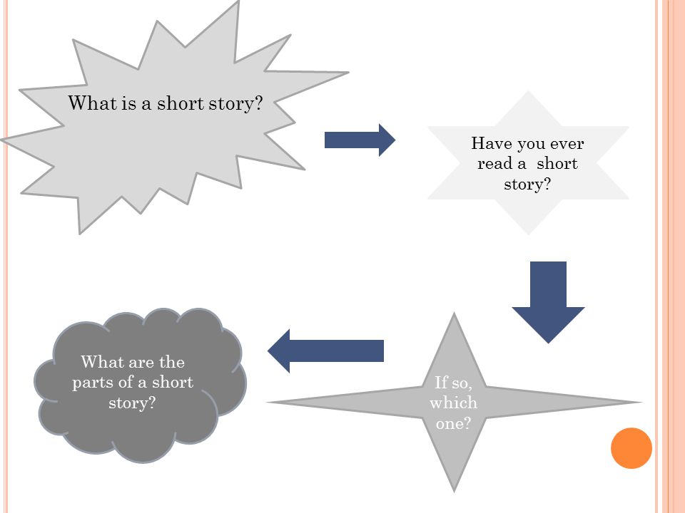 What is a short story? Have you ever read a short story? If so, which one? What are the parts of a short story?