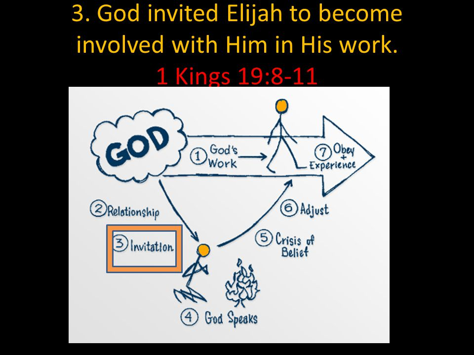 3. God invited Elijah to become involved with Him in His work. 1 Kings 19:8-11