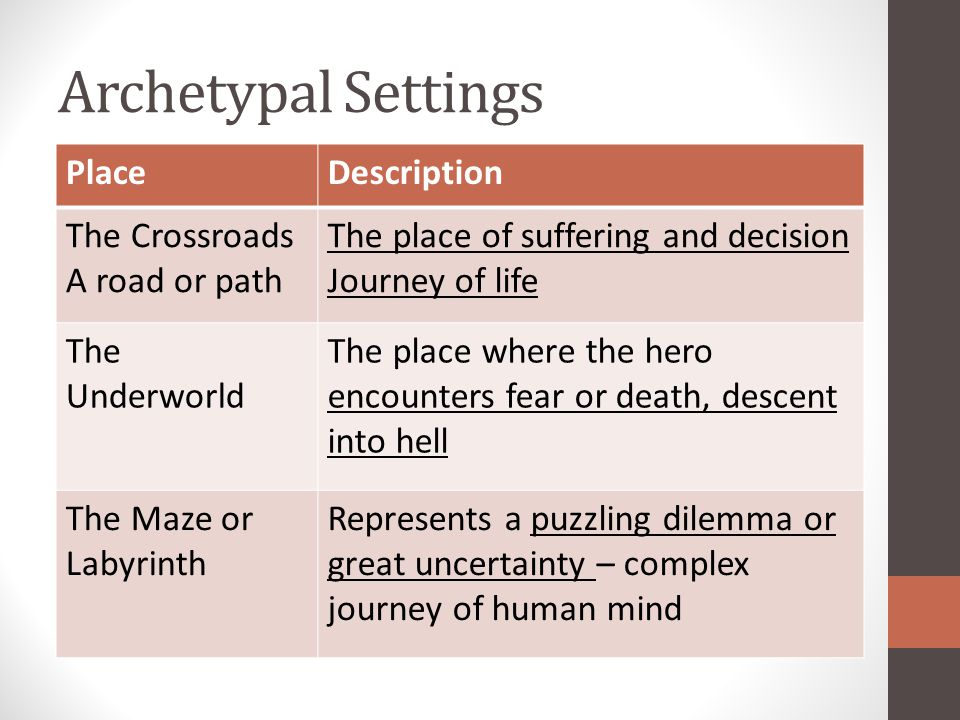 Archetypal Settings PlaceDescription The Crossroads A road or path The place of suffering and decision Journey of life The Underworld The place where the hero encounters fear or death, descent into hell The Maze or Labyrinth Represents a puzzling dilemma or great uncertainty – complex journey of human mind