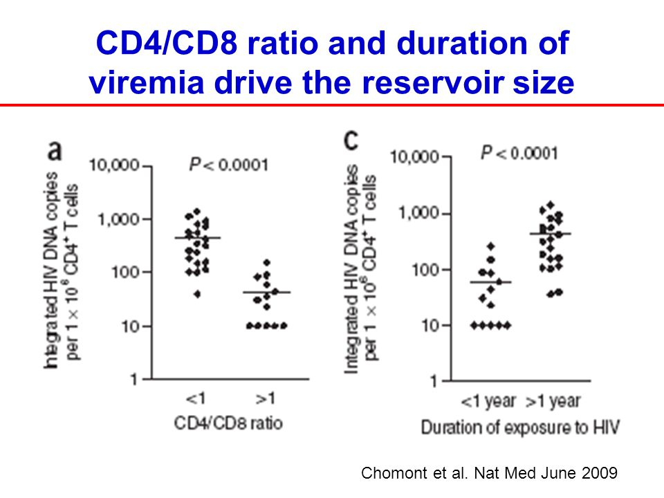 CD4/CD8 ratio and duration of viremia drive the reservoir size Chomont et al. Nat Med June 2009