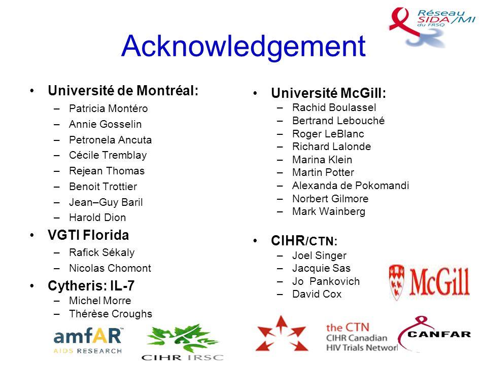 Acknowledgement Université de Montréal: –Patricia Montéro –Annie Gosselin –Petronela Ancuta –Cécile Tremblay –Rejean Thomas –Benoit Trottier –Jean–Guy