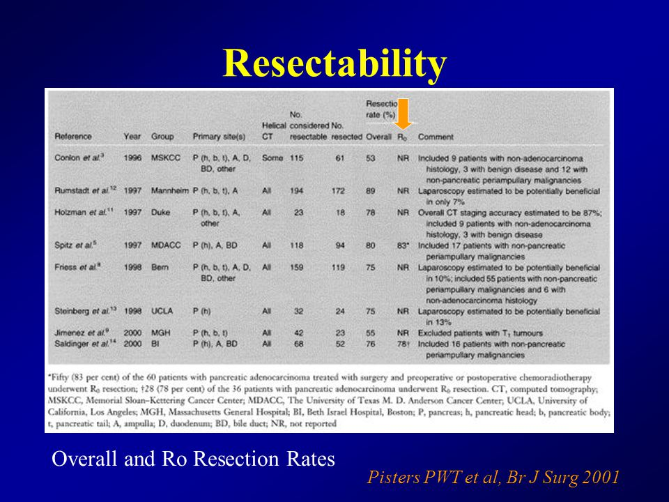 Resectability Pisters PWT et al, Br J Surg 2001 Overall and Ro Resection Rates