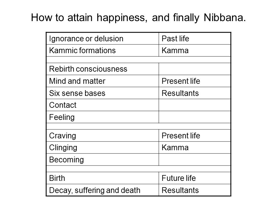 How to attain happiness, and finally Nibbana.