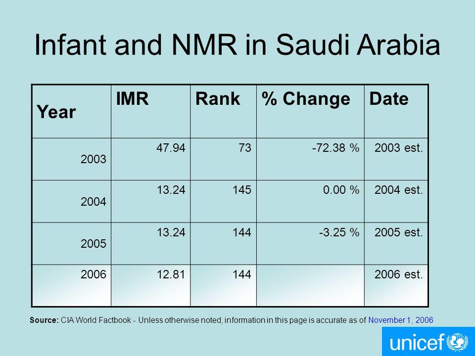 Year IMRRank% ChangeDate 2003 47.9473-72.38 %2003 est. 2004 13.241450.00 %2004 est. 2005 13.24144-3.25 %2005 est. 200612.811442006 est. Source: CIA Wo