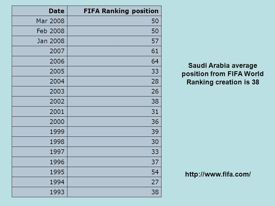 DateFIFA Ranking position Mar 200850 Feb 200850 Jan 200857 200761 200664 200533 200428 200326 200238 200131 200036 199939 199830 199733 199637 199554 199427 199338 Saudi Arabia average position from FIFA World Ranking creation is 38 http://www.fifa.com/