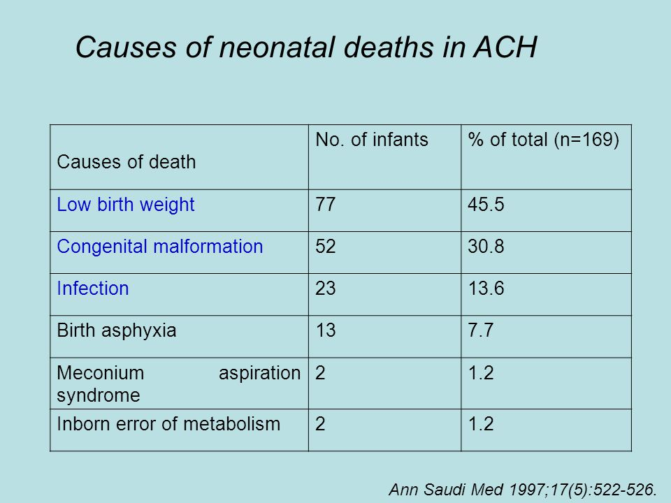Causes of neonatal deaths in ACH Causes of death No.