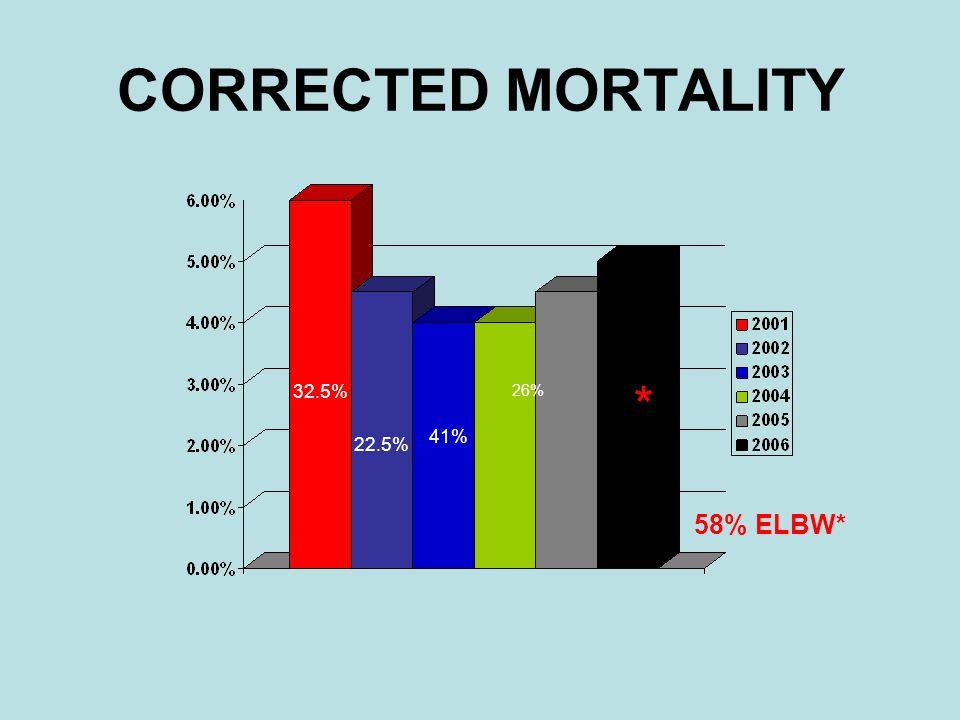 CORRECTED MORTALITY * 58% ELBW* 26% 41% 22.5% 32.5%