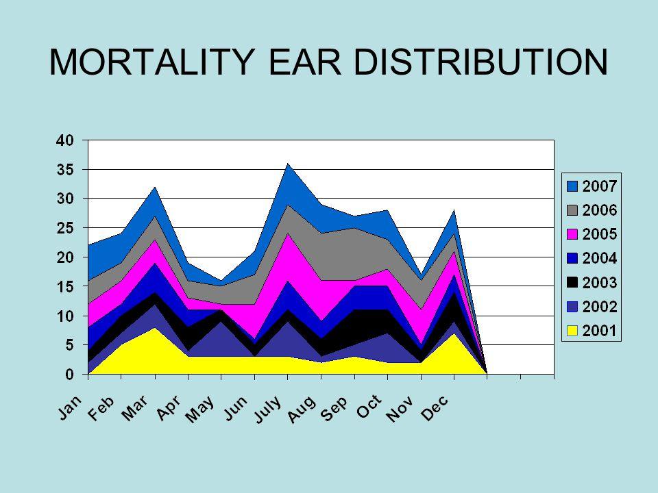 MORTALITY EAR DISTRIBUTION