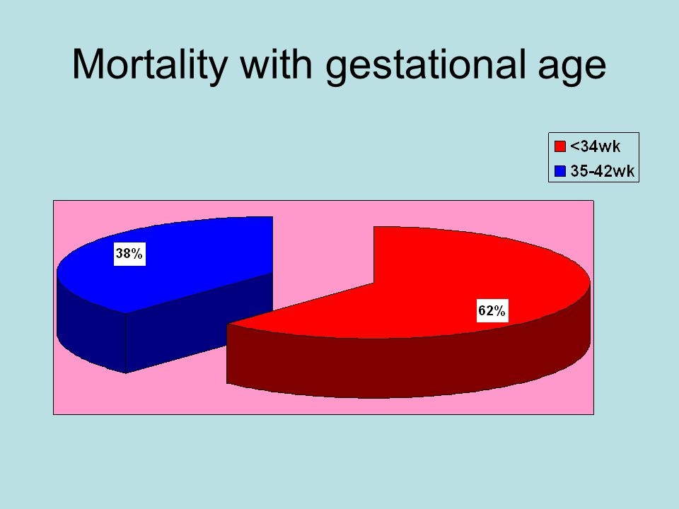 Mortality with gestational age