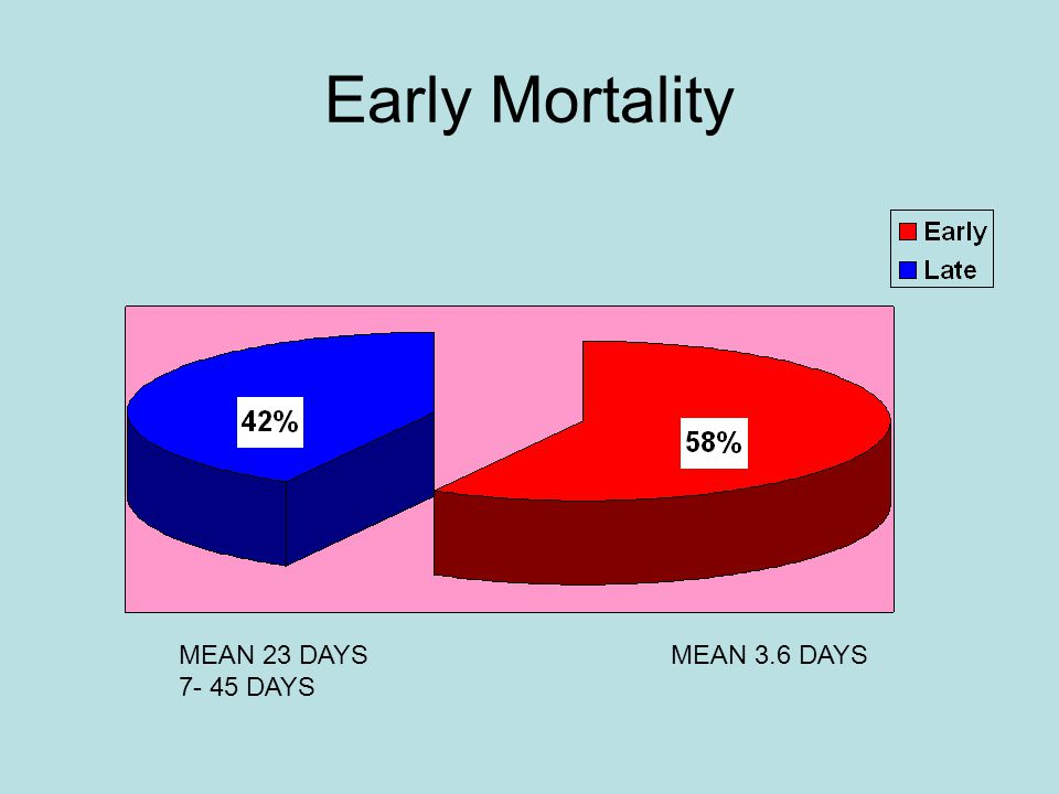 Early Mortality MEAN 3.6 DAYSMEAN 23 DAYS 7- 45 DAYS