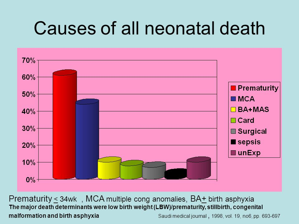 Causes of all neonatal death Prematurity < 34wk, MCA multiple cong anomalies, BA+ birth asphyxia The major death determinants were low birth weight (LBW)/prematurity, stillbirth, congenital malformation and birth asphyxia Saudi medical journal, 1998, vol.