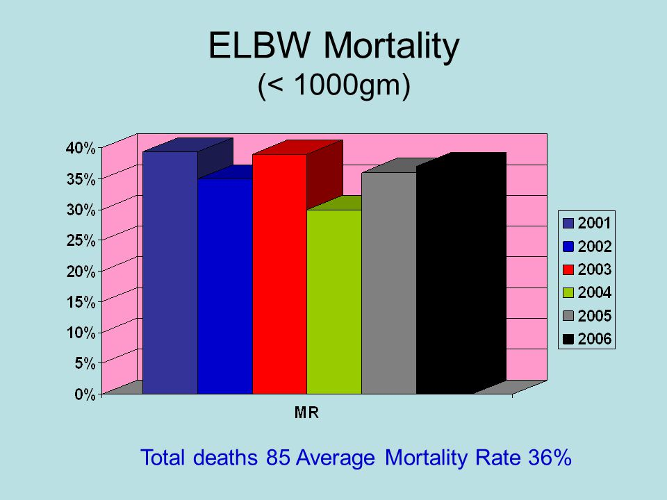 ELBW Mortality (< 1000gm) Total deaths 85 Average Mortality Rate 36%