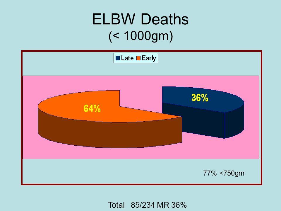 ELBW Deaths (< 1000gm) 77% <750gm Total 85/234 MR 36%