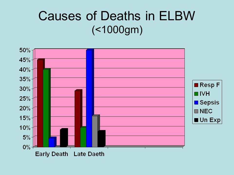 Causes of Deaths in ELBW (<1000gm)