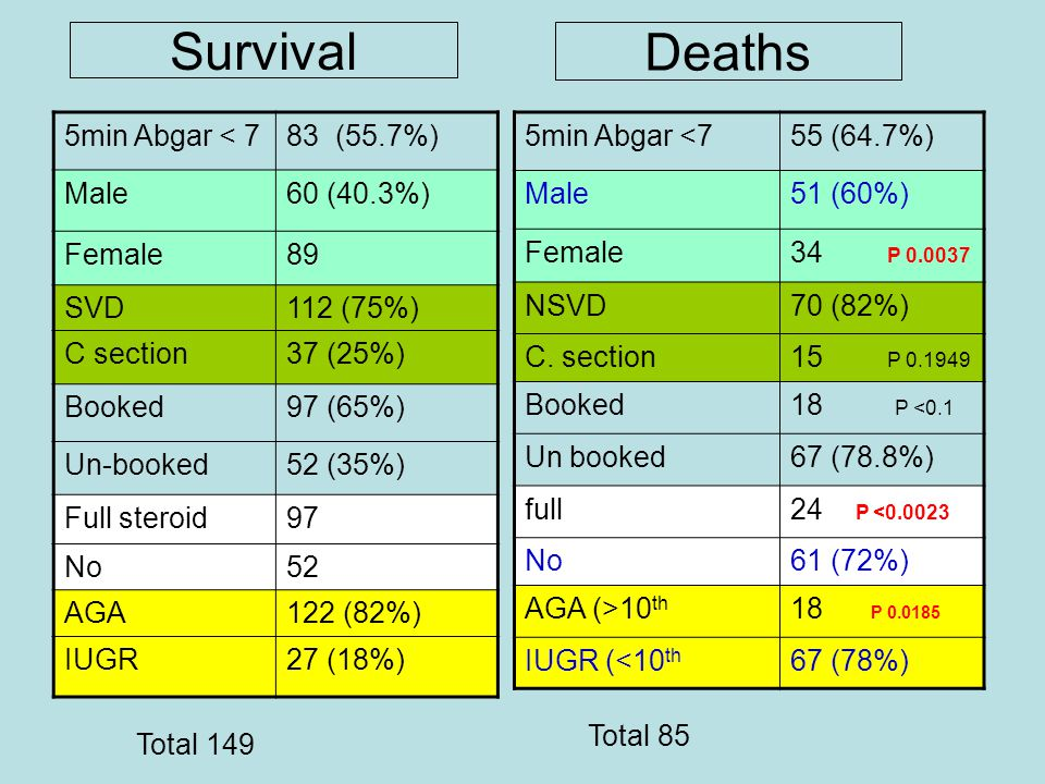 Survival 5min Abgar < 783 (55.7%) Male60 (40.3%) Female89 SVD112 (75%) C section37 (25%) Booked97 (65%) Un-booked52 (35%) Full steroid97 No52 AGA122 (82%) IUGR27 (18%) 5min Abgar <755 (64.7%) Male51 (60%) Female34 P 0.0037 NSVD70 (82%) C.
