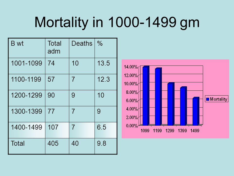 Mortality in 1000-1499 gm B wtTotal adm Deaths% 1001-1099741013.5 1100-119957712.3 1200-129990910 1300-13997779 1400-149910776.5 Total405409.8