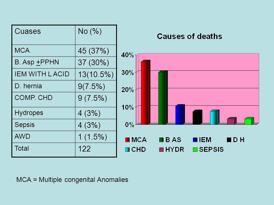CuasesNo (%) MCA 45 (37%) B. Asp +PPHN 37 (30%) IEM WITH L ACID 13(10.5%) D. hernia 9(7.5%) COMP. CHD 9 (7.5%) Hydropes 4 (3%) Sepsis 4 (3%) AWD 1 (1.