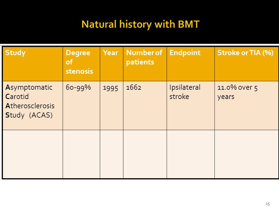 15 StudyDegree of stenosis YearNumber of patients EndpointStroke or TIA (%) Asymptomatic Carotid Atherosclerosis Study (ACAS) 60-99%19951662Ipsilateral stroke 11.0% over 5 years
