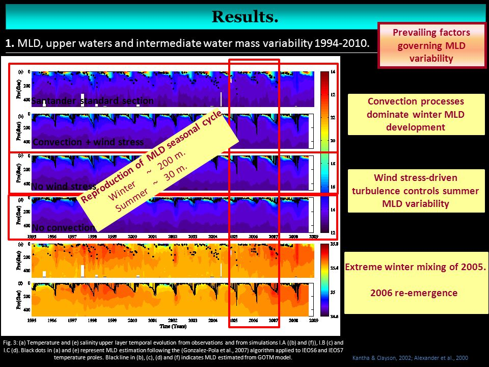 Results. 1. MLD, upper waters and intermediate water mass variability 1994-2010. Fig. 3: (a) Temperature and (e) salinity upper layer temporal evoluti