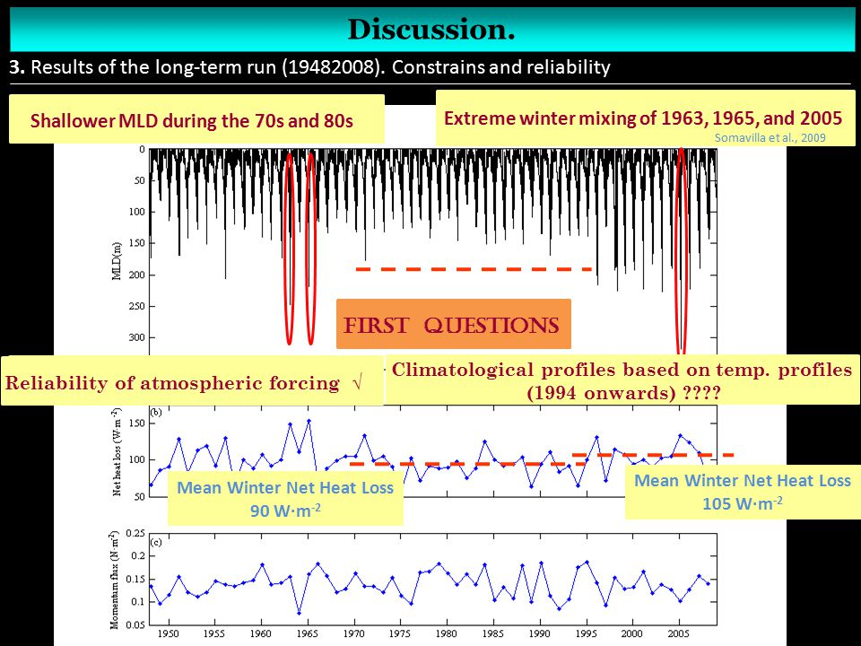 Discussion. 3. Results of the long-term run (19482008). Constrains and reliability Extreme winter mixing of 1963, 1965, and 2005 Shallower MLD during