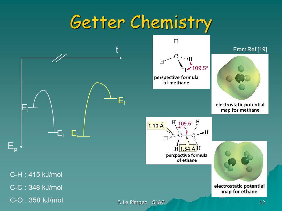 F. Le Pimpec - SLAC 12 Getter Chemistry EpEp t EiEi EfEf EiEi EfEf From Ref [19] C-H : 415 kJ/mol C-C : 348 kJ/mol C-O : 358 kJ/mol