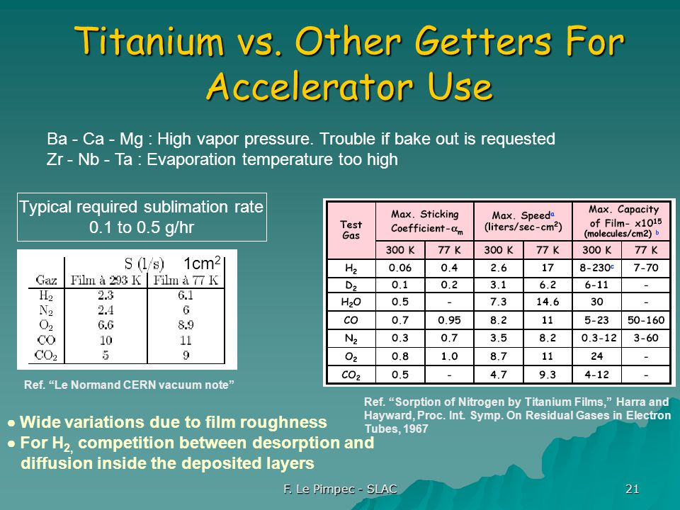 F. Le Pimpec - SLAC 21 Titanium vs. Other Getters For Accelerator Use  Wide variations due to film roughness  For H 2, competition between desorptio