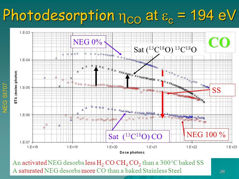 F. Le Pimpec - SLAC 28 Photodesorption  CO at  c = 194 eV An activated NEG desorbs less H 2 CO CH 4 CO 2 than a 300°C baked SS A saturated NEG desor