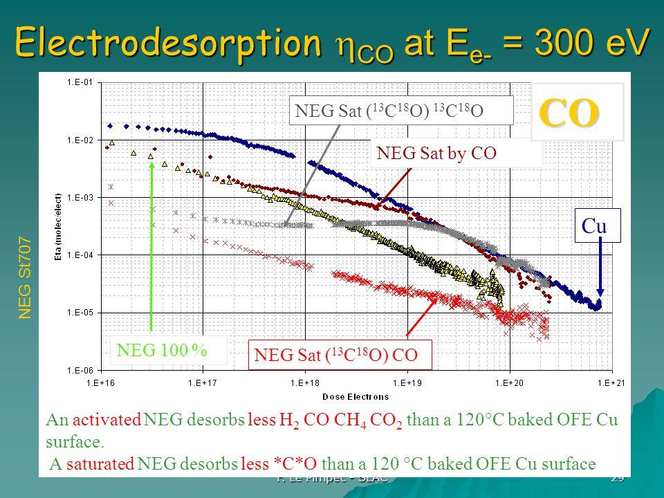 F. Le Pimpec - SLAC 29 Electrodesorption  CO at E e- = 300 eV NEG St707 Cu NEG Sat by CO NEG Sat ( 13 C 18 O) CO NEG Sat ( 13 C 18 O) 13 C 18 O NEG 1