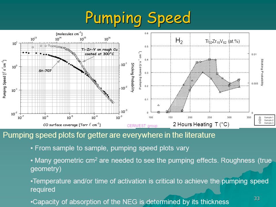 33 Pumping Speed Pumping speed plots for getter are everywhere in the literature From sample to sample, pumping speed plots vary Many geometric cm 2 are needed to see the pumping effects.