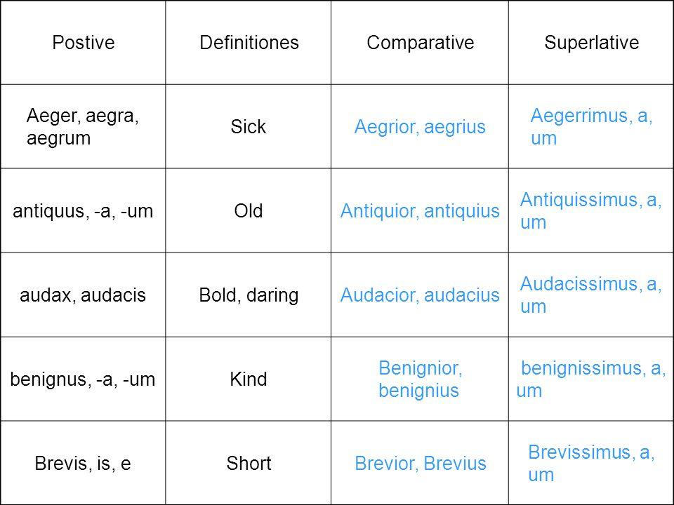 PostiveDefinitionesComparativeSuperlative Aeger, aegra, aegrum SickAegrior, aegrius Aegerrimus, a, um antiquus, -a, -umOldAntiquior, antiquius Antiqui