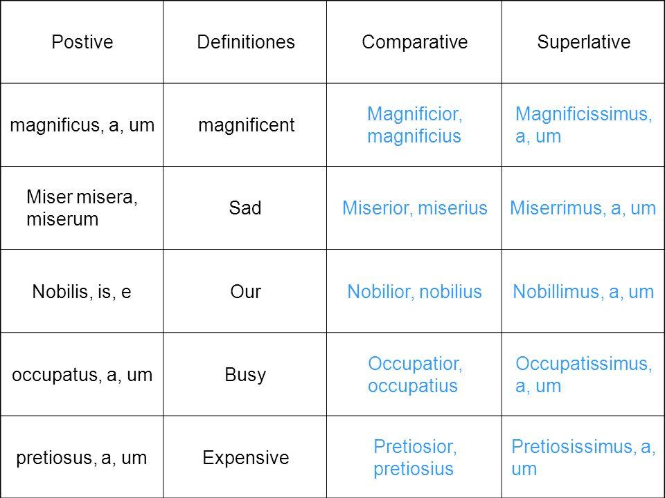 PostiveDefinitionesComparativeSuperlative magnificus, a, ummagnificent Magnificior, magnificius Magnificissimus, a, um Miser misera, miserum SadMiseri