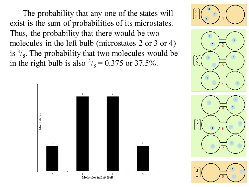 The probability that any one of the states will exist is the sum of probabilities of its microstates.