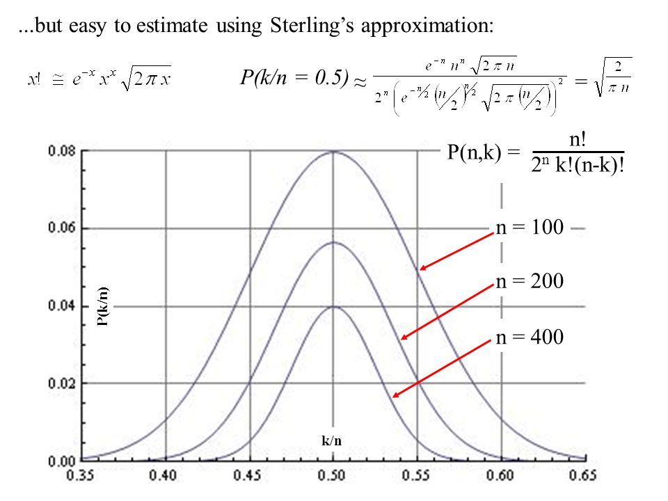 P(k/n)...but easy to estimate using Sterling's approximation: k/n P(k/n = 0.5) ≈ = n = 100 n = 200 n = 400 P(n,k) = n.