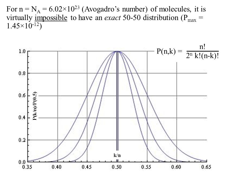P(k/n)/P(0.5) For n = N A = 6.02×10 23 (Avogadro's number) of molecules, it is virtually impossible to have an exact 50-50 distribution (P max = 1.45×10 -12 ) k/n P(n,k) = n.