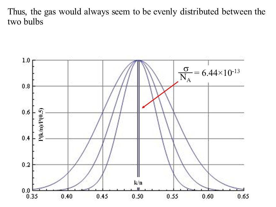 P(k/n)/P(0.5) k/n NANA = 6.44×10 -13 Thus, the gas would always seem to be evenly distributed between the two bulbs